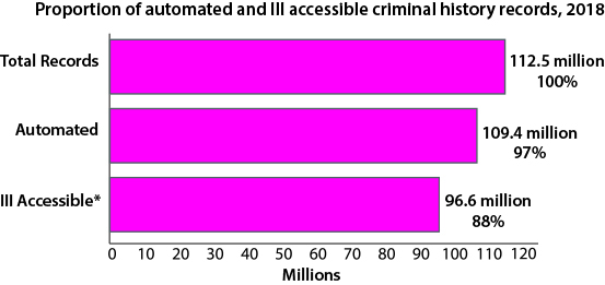 Proportion of automated and III accessible criminal history records, 2018, Total records = 112.5 Automated = 109.4 (97%), III Accessible* = 96.6 (88%)